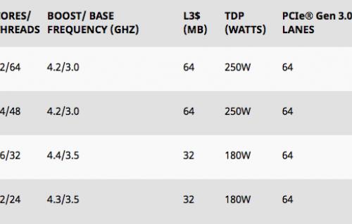 AMD официально представила новую линейку процессоров Threadripper