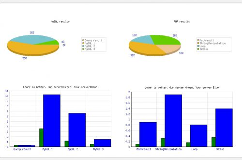 PHP MySQL CPU тест производительности плагин WordPress