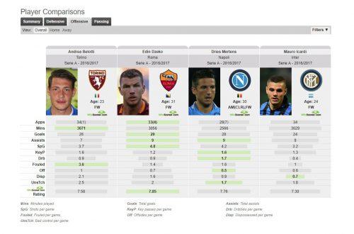 FIFA 18: лучший стартовый состав