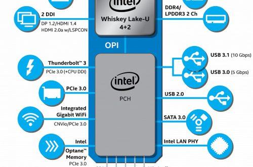 Представлены мобильные процессоры Intel Core восьмого поколения для ультрапортативных ноутбуков