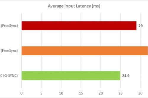 Видеокарты Nvidia можно заставить поддерживать FreeSync, но способ весьма специфический