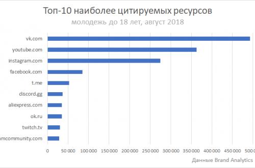 Telegram вошёл в пятёрку самых популярных ресурсов у российской молодёжи