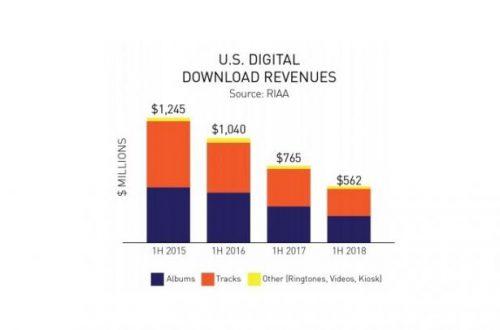 Какая технология кормит музыкальную индустрию?