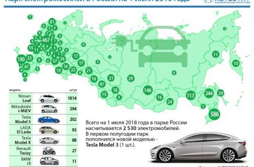 В России зарегистрировано всего чуть более 2530 электромобилей