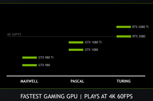 Видеокарта GeForce RTX 2080 в 3DMark обходит GeForce GTX 1080 Ti