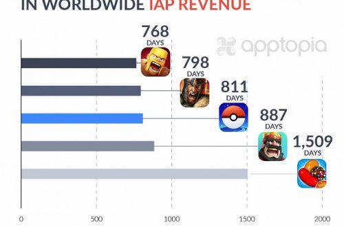 За 811 дней геймеры потратили в Pokemon GO более 2 млрд долларов