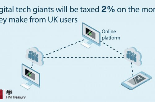 Великобритания обложит крупные IT-компании налогом в 2% на прибыль, чтобы «не душить» стартапы