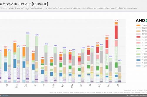 Процессоров AMD в крупном немецком магазине продаётся втрое больше, чем CPU Intel