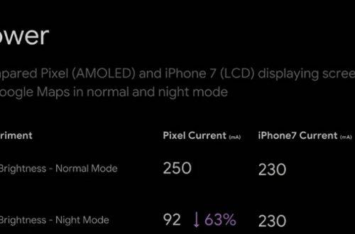 Режим Dark Mode на Android позволяют экономить заряд аккумулятора с одним «но»