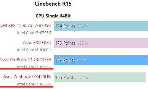 Мобильные профессоры Intel Core i7-8565U (Whiskey Lake-U) и Core i7-8550U (Kaby Lake Refresh) демонстрируют практически одинаковую производительность