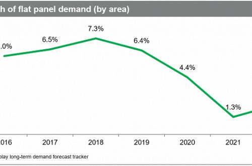 Рост спроса на плоские дисплеи в ближайшие годы замедлится