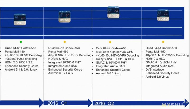 Гибридный ТВ бокс Magicsee C400 с DVB-T2/S2 тюнером