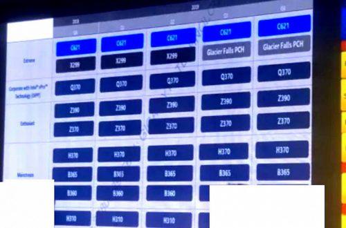 Платформа Intel Glacier Falls, скорее всего, будет представлена на Computex