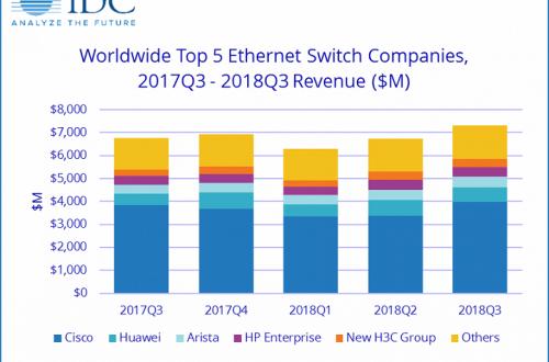 Продажи коммутаторов Ethernet в минувшем квартале оказались рекордно велики