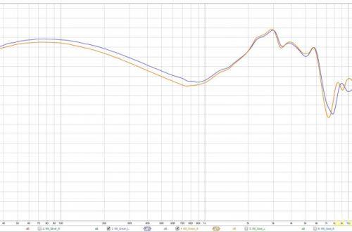 Обзор 6 драйверных гибридных наушников NICEHCK M6 (4BA + 2DD) | находка для басхеда.