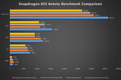 Разработчики AnTuTu сравнили Snapdragon 855 по производительности со Snapdragon 845 и Kirin 980