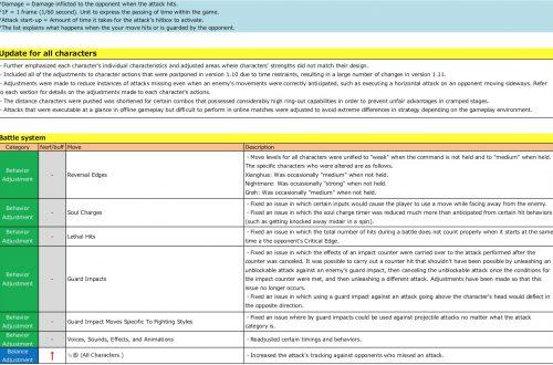 Опубликованы изменения в патче 1.11 для Soul Calibur VI