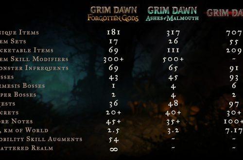 """Grim Dawn - Разработчики готовятся к выходу DLC """"Forgotten Gods"""""""