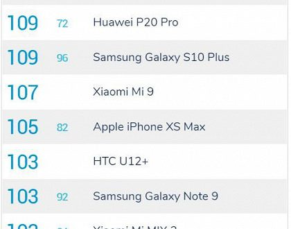 Samsung Galaxy S10+ в тесте DxOMark выступил не лучше Huawei P20 Pro и Mate 20 Pro
