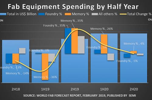 Конец роста. В этом году ожидается сокращение расходов на полупроводниковые фабрики на 14%