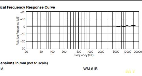 WM-61A микрофон. Зачем он нужен или делаем из затычек стоимостью 700 руб затычки стоимостью (цифра прописью)
