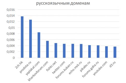 Несите смирительные рубашки: GoHa.Ru включили в список самых агрессивных порталов рунета