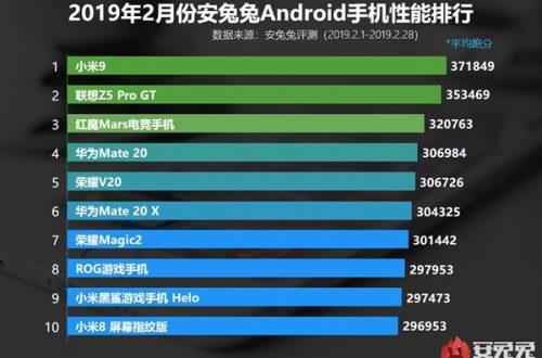 Huawei не у дел. Xiaomi Mi 9 возглавил февральский рейтинг AnTuTu, лучшая модель Huawei – только на четвертом месте