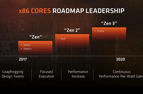 Процессоры AMD в 2020 году перейдут на технологические нормы 7nm+