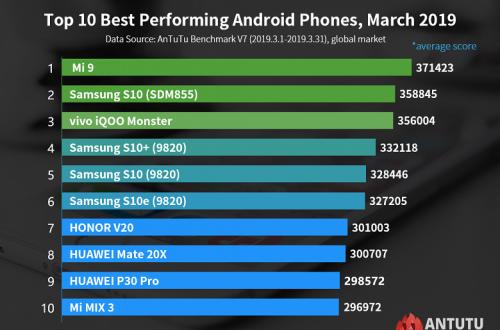 Десятка самых производительных Android-смартфонов AnTuTu на мировом рынке. Huawei P30 Pro дебютировал на девятой позиции