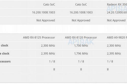 Появились данные о необычных процессорах AMD RX-8125 и RX-8120