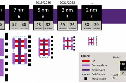 5-нанометровые чипы появятся в 2020 году, тогда же стартует тестовое производство по нормам N5+