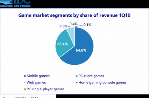 Китайский рынок игр за квартал вырос на 8,8% — местные разработчики успешно продвигаются за рубежом