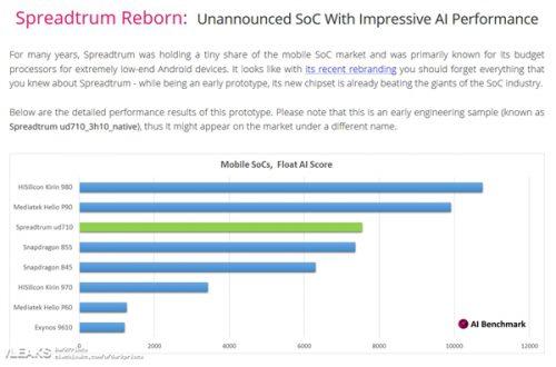 Перспективная SoC Spreadtrum UD710 обходит Snapdragon 855 по производительности в приложениях искусственного интеллекта
