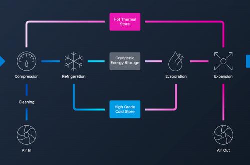 Highview Power CRYOBattery — первая в мире криогенная система хранения энергии гигаваттного уровня