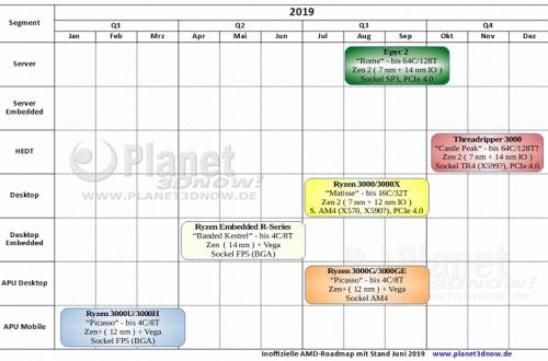 Планы AMD на ближайший год: настольные процессоры Ryzen 4000 выйдут в августе 2020 года, а мобильные — в начале того же года