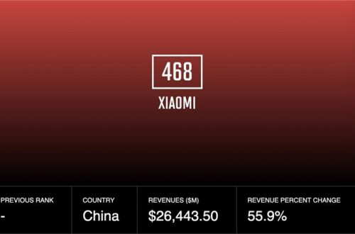 Каждый работник Xiaomi получит по 1000 акций компании
