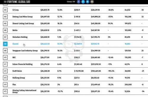 Xiaomi впервые вошла в список Fortune Global 500