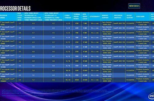 От Core i3-10100 за $130 до Core i9-10900KF за $500: настольные процессоры Intel Comet Lake полностью рассекречены