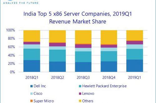 Индийский рынок серверов обрушился на 16,2%