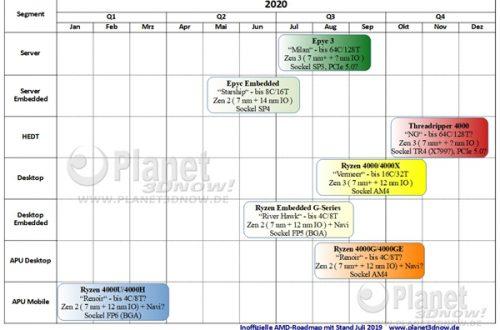 Процессоры AMD Ryzen 4000 для настольных ПК выйдут в августе следующего года, Threadripper 4000 — в октябре