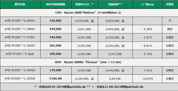 Процессоры AMD Ryzen 3000 подешевели в Европе, но топовая модель Ryzen 9 3900X по-прежнему в дефиците