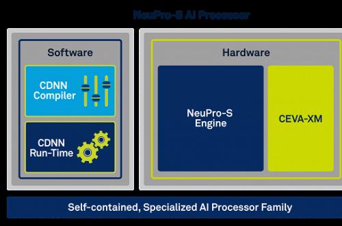 У CEVA готова новая архитектура процессора нейронных сетей