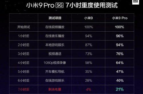 Xiaomi Mi 9 Pro 5G протестировали на автономность: результат лучше, чем у обычного Mi 9