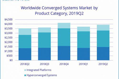 Продажи конвергентных систем за год выросли на 10,9%