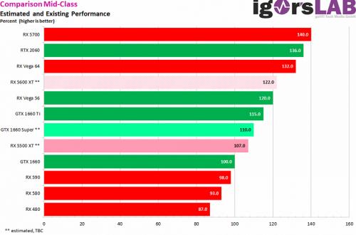 Битва невыпущенных видеокарт: Radeon RX 5500 XT окажется быстрее GeForce GTX 1660, но уступит GeForce GTX 1660 Super