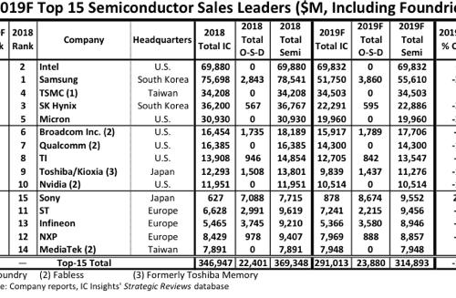 Аналитики IC Insights назвали год, когда Intel снова станет крупнейшим поставщиком полупроводниковой продукции