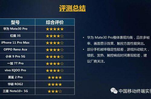 Huawei Mate 30 Pro признан лучшим игровым смартфоном. iPhone 11 Pro Max — только на 3 месте, а Samsung Galaxy Note 10+ 5G и вовсе 10-й