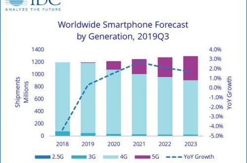 Продвижение 5G в Китае вернет мировой рынок смартфонов к росту в 2020 году