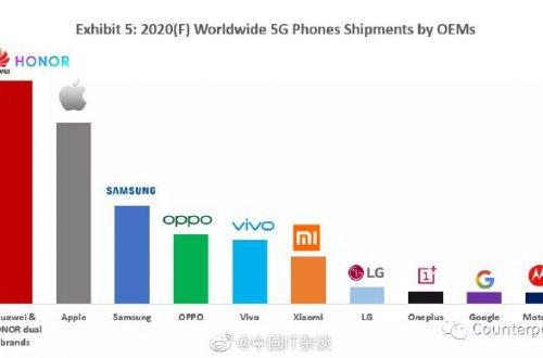 Huawei — лидер, а Xiaomi даже не в пятёрке. Вот так будет выглядеть рынок смартфонов с 5G