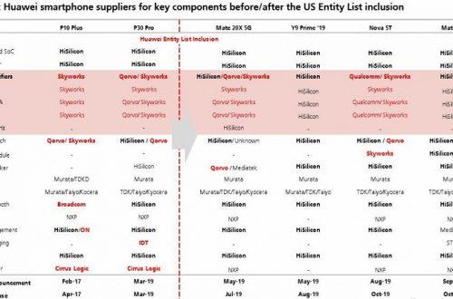 Наглядно: как Huawei импортозаместила компоненты для смартфонов после санкций
